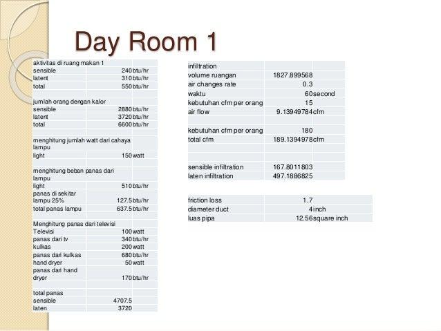 "Day Room 2 Rincian  Dindingkanan 1 mild steel + air space + mild steel 1/2"" + rookwool + plywood 1/2""  Dindnigdepanbelak..."