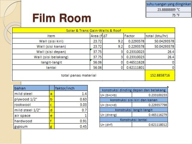  III. CFM dan Ducting
