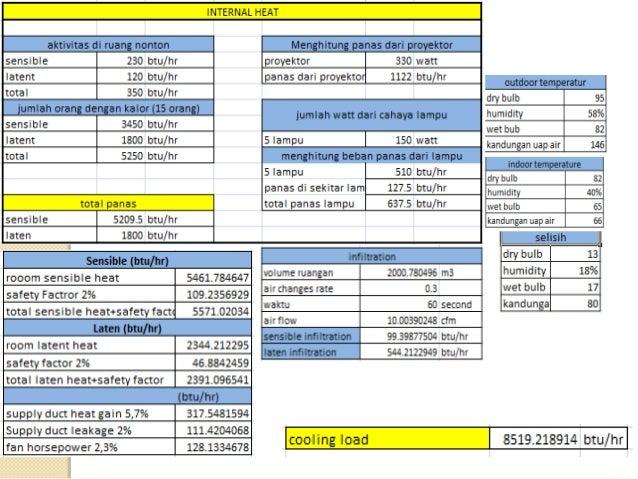 Perhitungan CFM dan Diameter ducting