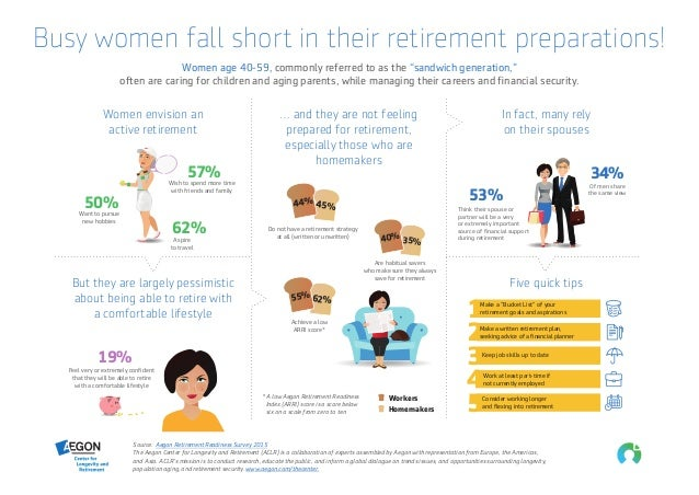 """Busy women fall short in their retirement preparations! Women age 40-59, commonly referred to as the """"sandwich generation,..."""