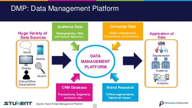Brand Research Offline segmentation, Digital ad impact.. CRM Database Transactions, Segments, products, etc… Campaign Data...