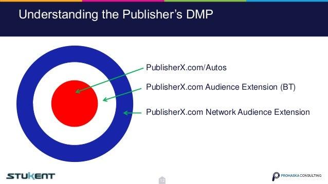 Understanding the Publisher's DMP PublisherX.com Audience Extension (BT) PublisherX.com/Autos PublisherX.com Network Audie...