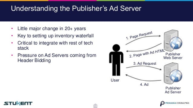 Understanding the Publisher's Ad Server User Publisher Web Server Publisher Ad Server 3. Ad Request 4. Ad • Little major c...
