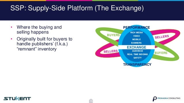 SSP: Supply-Side Platform (The Exchange) EXCHANGE TRANSPARENCY PERFORMANCE BUYERS BUYERS RICH MEDIA VIDEO MOBILE BANNERS A...