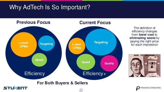 Why AdTech Is So Important? Current Focus For Both Buyers & Sellers Previous Focus Efficiency+ Targeting Lower CPMs Speed ...