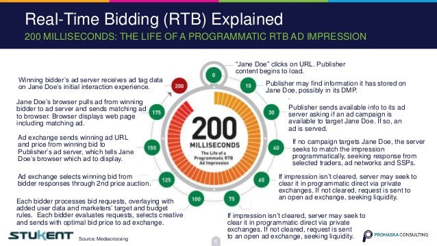 """200 MILLISECONDS: THE LIFE OF A PROGRAMMATIC RTB AD IMPRESSION Real-Time Bidding (RTB) Explained """"Jane Doe"""" clicks on URL...."""