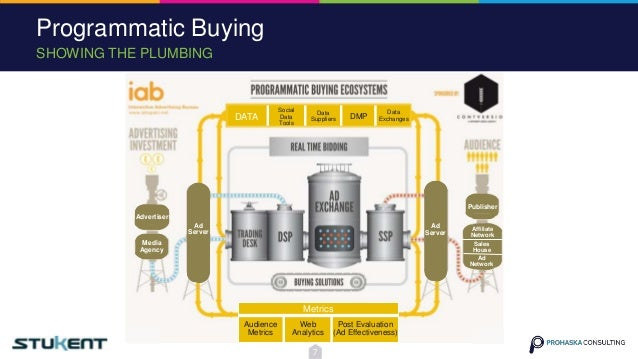 SHOWING THE PLUMBING Programmatic Buying 7 Social Data Tools DATA Data Suppliers DMP Data Exchanges Metrics Audience Metri...