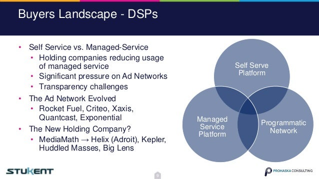 Buyers Landscape - DSPs Self Serve Platform Programmatic Network Managed Service Platform • Self Service vs. Managed-Servi...