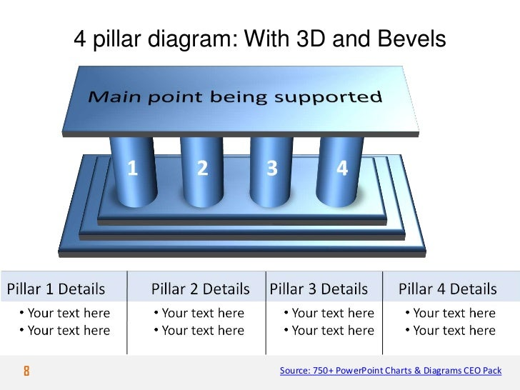 4 pillar diagram: With 3D and Bevels8                      Source: 750+ PowerPoint Charts & Diagrams CEO Pack
