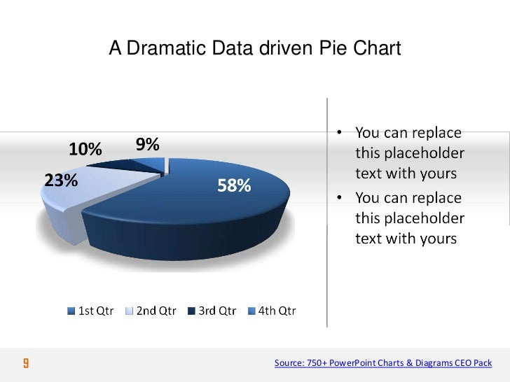 A Dramatic Data driven Pie Chart9                     Source: 750+ PowerPoint Charts & Diagrams CEO Pack