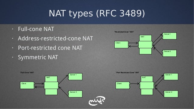NAT types (RFC 3489) · Full-cone NAT · Address-restricted-cone NAT · Port-restricted cone NAT · Symmetric NAT Server1 Ser...