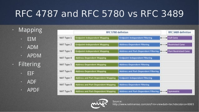 RFC 4787 and RFC 5780 vs RFC 3489 · Mapping · EIM · ADM · APDM · Filtering · EIF · ADF · APDF Source: http://www.netmanias...