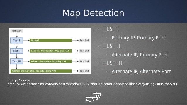Map Detection Image Source: http://www.netmanias.com/en/post/techdocs/6067/nat-stun/nat-behavior-discovery-using-stun-rfc-...