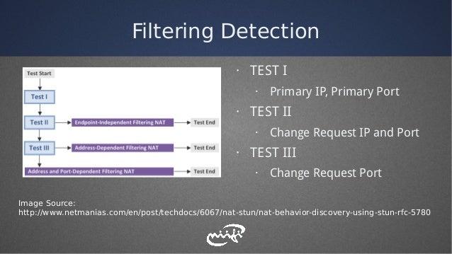 Filtering Detection Image Source: http://www.netmanias.com/en/post/techdocs/6067/nat-stun/nat-behavior-discovery-using-stu...