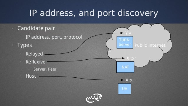 IP address, and port discovery · Candidate pair · IP address, port, protocol · Types · Relayed · Reflexive · Server, Peer ...