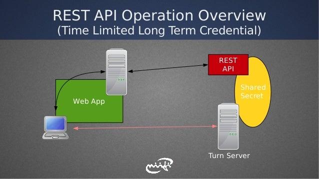 REST API Operation Overview (Time Limited Long Term Credential) REST API Web App Turn Server Shared Secret