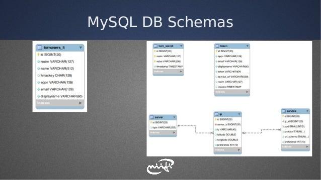 MySQL DB Schemas