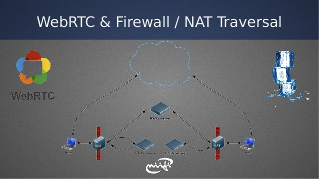 WebRTC & Firewall / NAT Traversal