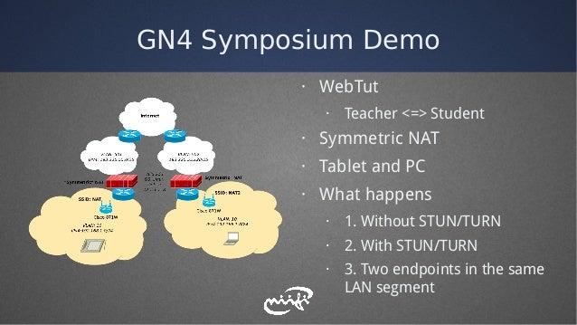 GN4 Symposium Demo · WebTut · Teacher <=> Student · Symmetric NAT · Tablet and PC · What happens · 1. Without STUN/TURN · ...