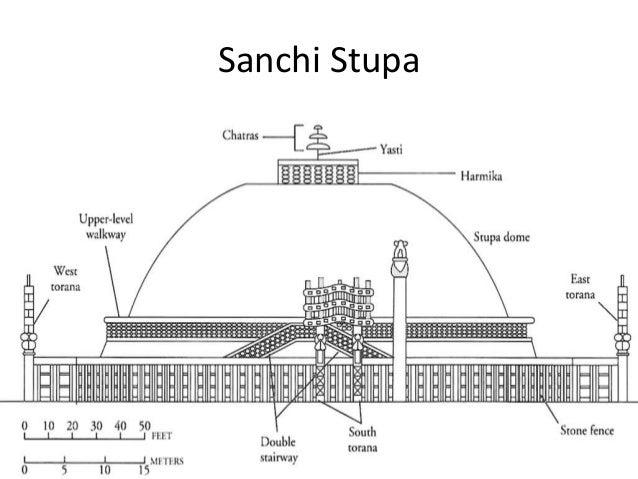 Stupas architecture by abhishek abhinav sagar