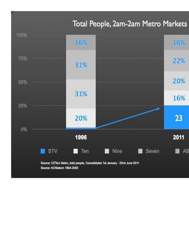 STV Australia Facts and Figures June 2011