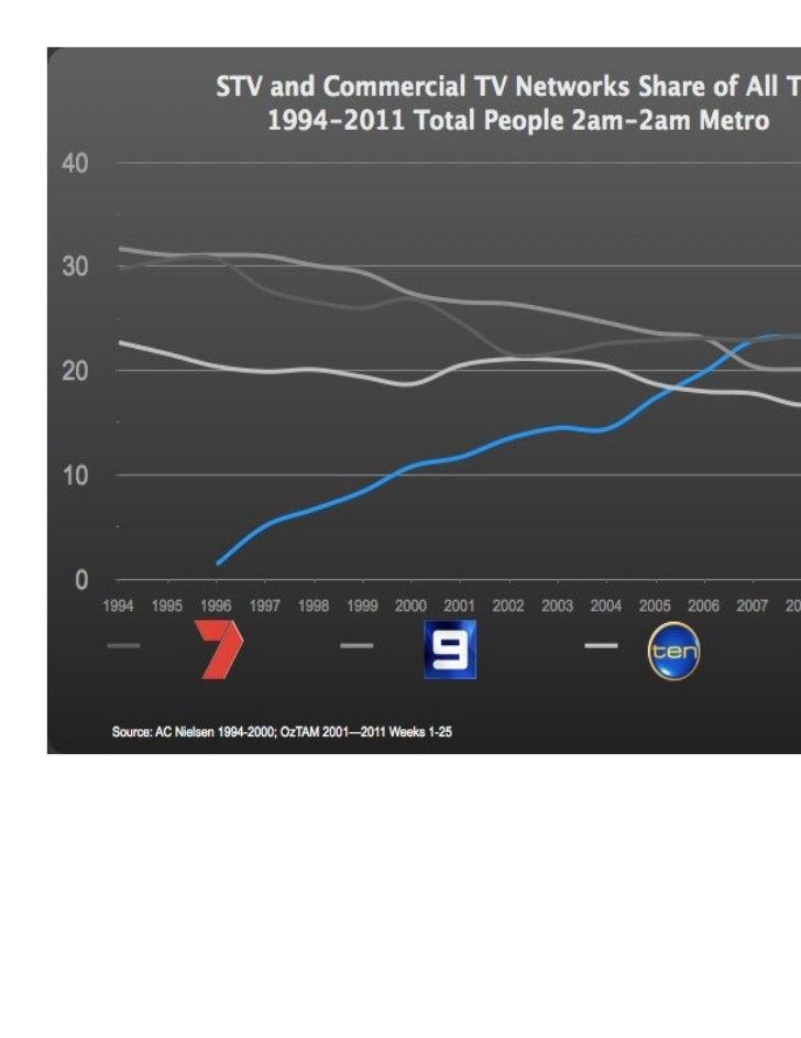 STV Australia Facts & Figures Share of Networks June 2011