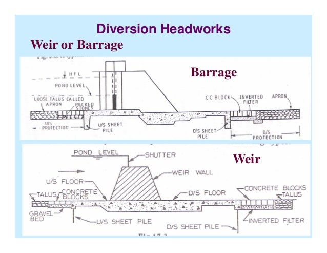 diversion headworks Recent examinations of the 100-year-old diversion dam, headworks, and canal revealed substantial freeze-thaw damage to exposed concrete surfaces.