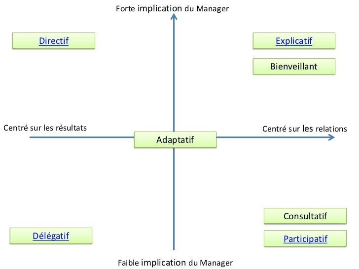 directif et le participatif; 3. Forte implication du Manager