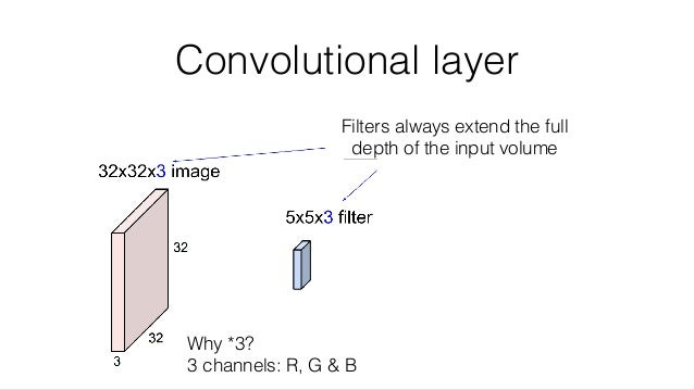 Convolutional layer Filters always extend the full depth of the input volume Why *3? 3 channels: R, G & B