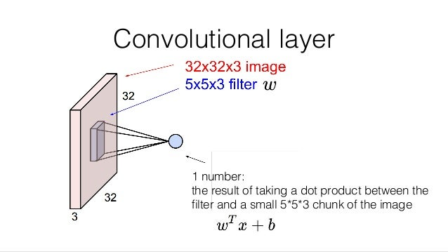 Convolutional layer 1 number: the result of taking a dot product between the filter and a small 5*5*3 chunk of the image
