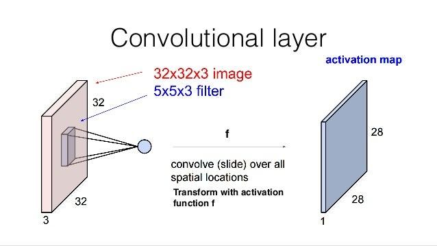 Convolutional layer Transform with activation function f f