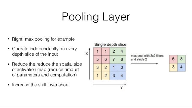 Pooling Layer • Right: max pooling for example • Operate independently on every depth slice of the input • Reduce the redu...