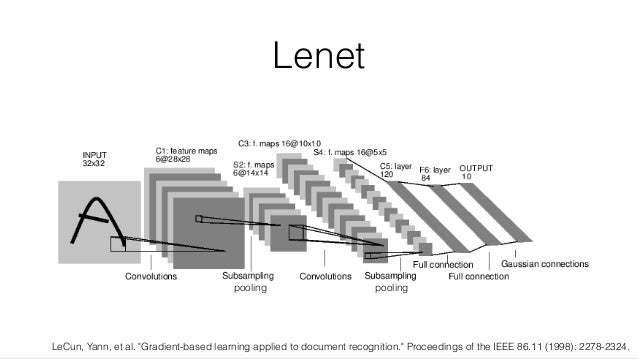 """Lenet LeCun, Yann, et al. """"Gradient-based learning applied to document recognition."""" Proceedings of the IEEE 86.11 (1998):..."""