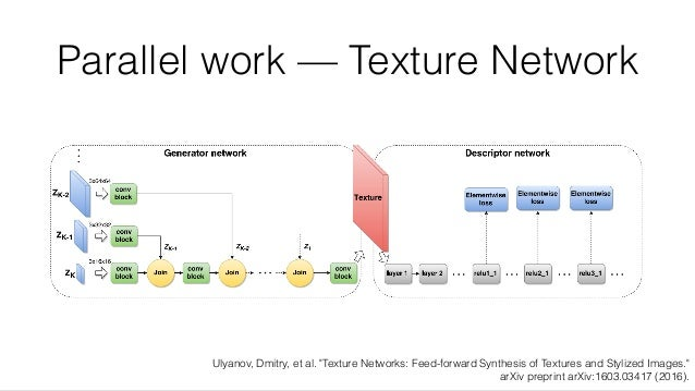 """Parallel work — Texture Network Ulyanov, Dmitry, et al. """"Texture Networks: Feed-forward Synthesis of Textures and Stylized..."""
