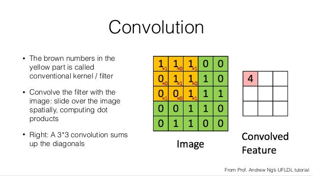 Convolution • The brown numbers in the yellow part is called conventional kernel / filter • Convolve the filter with the ima...