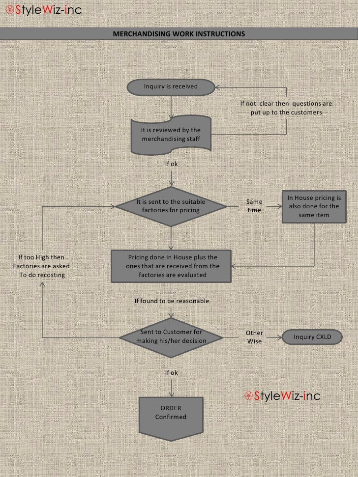 {StyleWiz-inc                        MERCHANDISING WORK INSTRUCTIONS                                    Inquiry is receive...