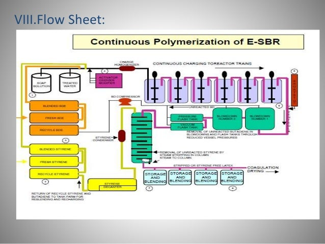 synthetic rubber manufacturing process pdf