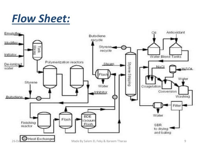s sbr process flow diagram download wiring diagrams u2022 rh osomeweb com