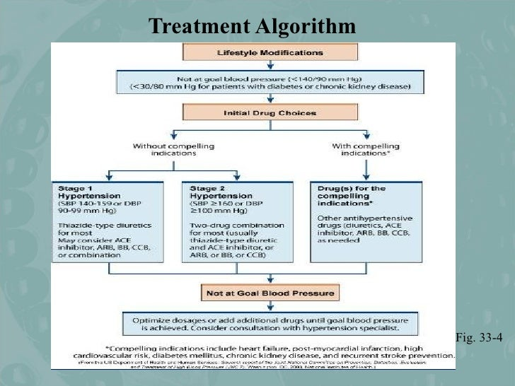 Collaborative Review Teaching ~ Hypertension