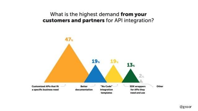 APIdays Paris 2018 - The State of API Integration Ross