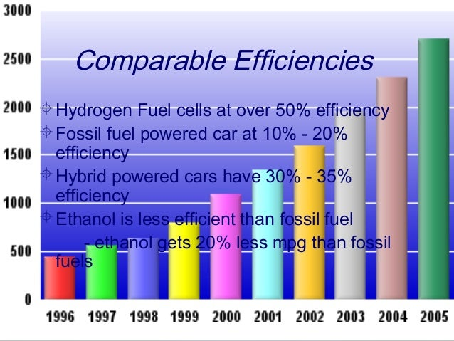 ethanol as a motor vehicle fuel essay Chain impacted by the regulations, be it fuel, motor vehicles, non-road vehicles, infrastructure, or stationary sources within each category, the inventory provides a brief.