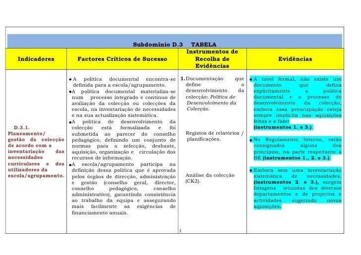 Subdomínio D.3    TABELAIndicadoresFactores Críticos de SucessoInstrumentos de Recolha de EvidênciasEvidênciasD.3.1. Plane...