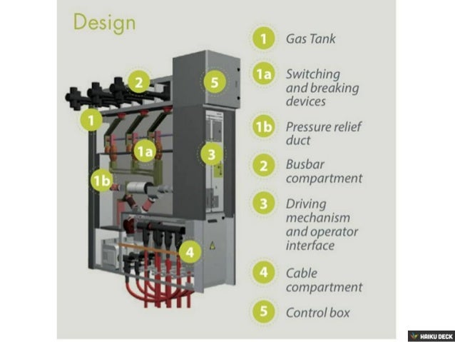 Gas Tank  Switching and breaking devices  Pressure relief duct  Busbar compartment  Driving mechanism and operator interfa...