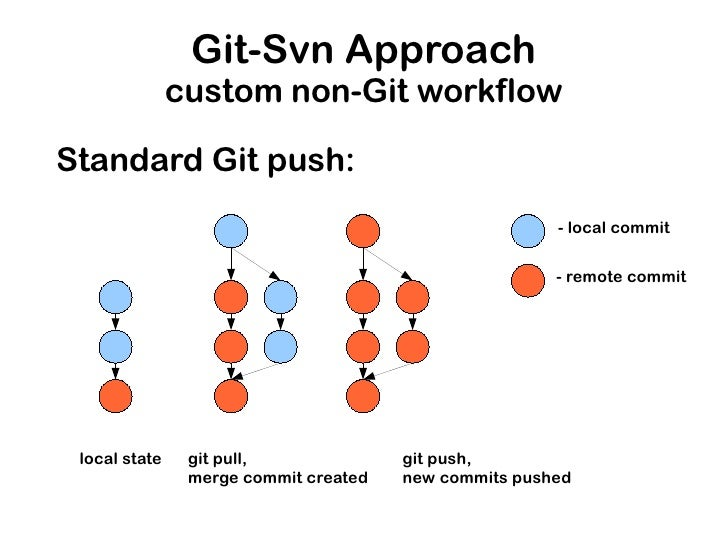 Using Subversion And Git Together