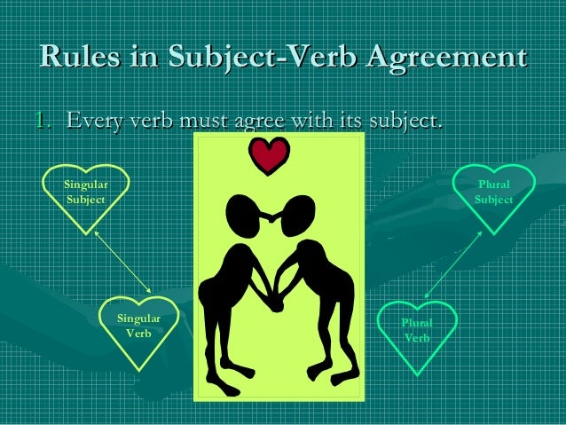 Subject- Verb Agreement Rules Slide 2