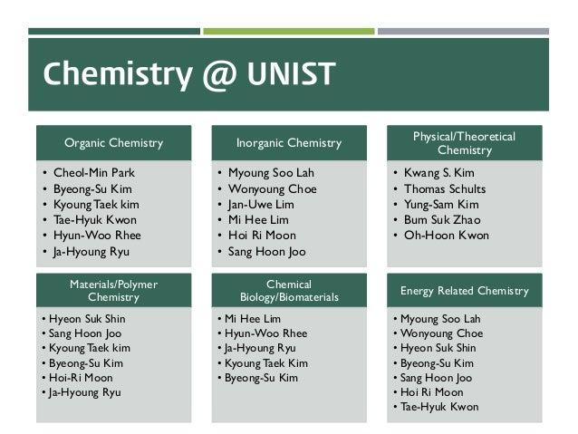 Chemistry @ UNIST Organic Chemistry • Cheol-Min Park • Byeong-Su Kim • Kyoung Taek kim • Tae-Hyuk Kwon • Hyun-Woo Rhee • J...