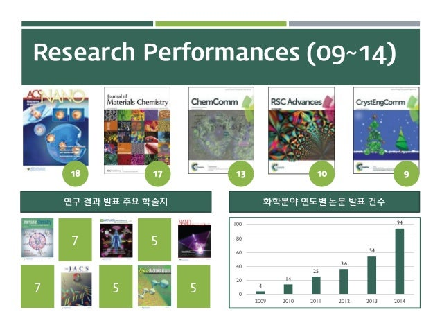 Research Performances (09~14) 화학분야 연도별 논문 발표 건수연구 결과 발표 주요 학술지 18 17 13 10 9 7 7 5 5 5 4 14 25 36 54 94 0 20 40 60 80 100 ...