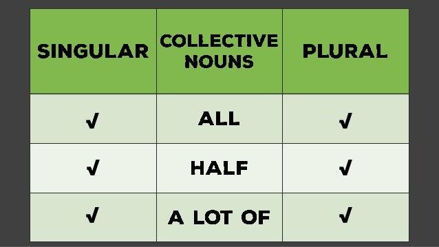 English Language - Subject Verb Agreement