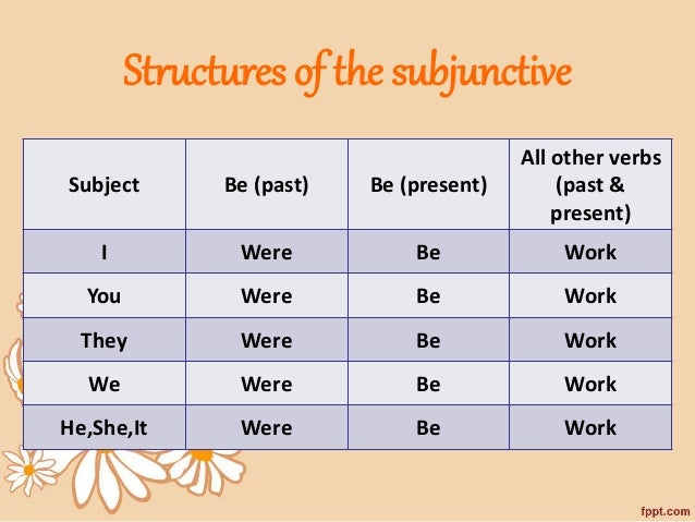 grammatical mood and subjunctive mood English verbs express three grammatical moods: indicative, imperative, and subjunctive grammatical mood is defined as a set of distinctive verb forms that express modality.