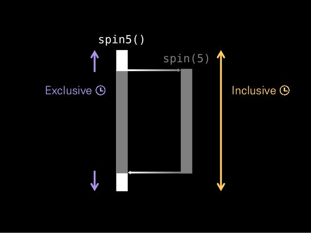 InclusiveExclusive spin5() spin(5)